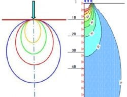 Pressure Bulb or Stress Isobar Concept