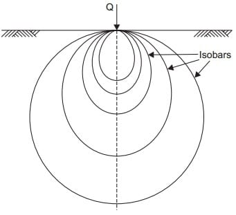 Pressure bulb for point loads