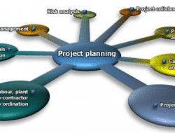 PLANNING, SCHEDULING IN CONSTRUCTION MANAGEMENT