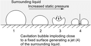 Cavitation Damage To Concrete Structures And Its Prevention