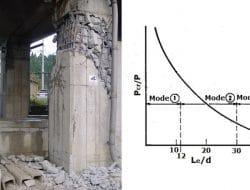 Different Failure Modes of Concrete Columns – Compression Members