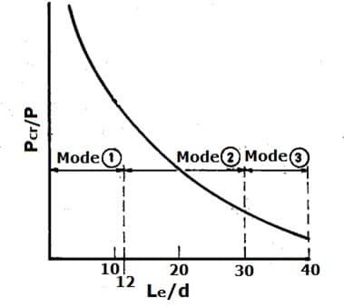 Failure Modes of Concrete Columns For Different Slenderness Ratio