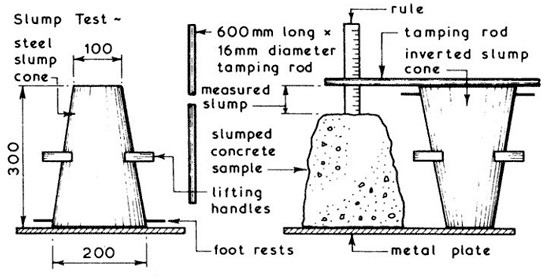 Concrete Slump Test : What are different tests for concrete quality check