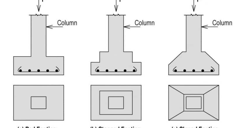 Isolated Footing Design Guidelines and Specifications as per IS 456: 2000