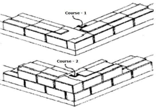 Dry-Stacked Interlocking Masonry System
