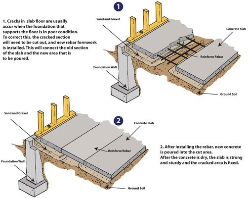 Replacement Concrete Materials And Applications