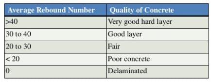 Rebound Hammer Test On Concrete Principle Procedure Advantages