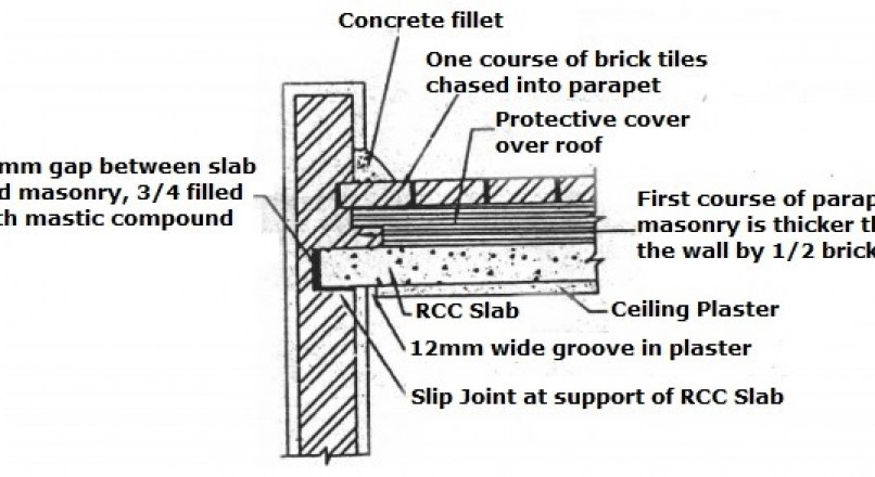 Construction Practices And Techniques To Prevent Structural Damage