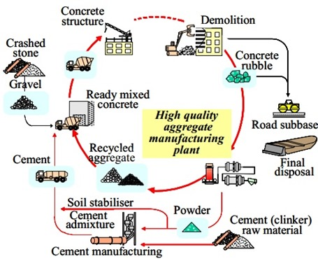 Recycling of Waste Concrete Process