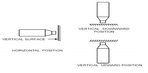 Rebound Hammer Positions for Test on Concrete Structure