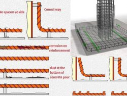 Pre-Concrete Checks for Reinforcement and Its Cover