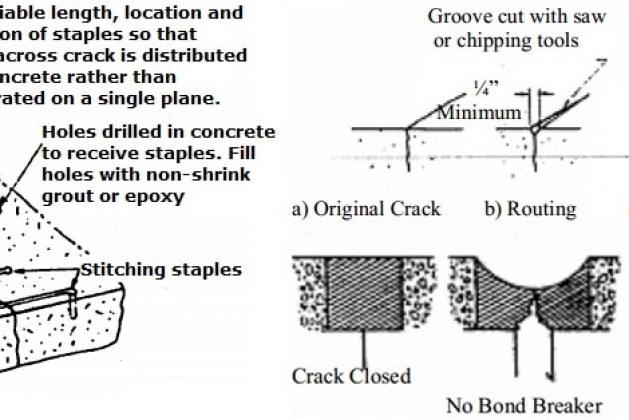 Repair of Dormant Cracks in Concrete