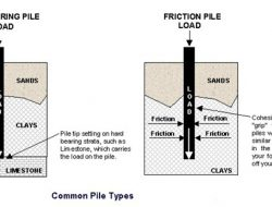 Pile foundation civil engineering page 1 of 4 for Wood piling foundation cost
