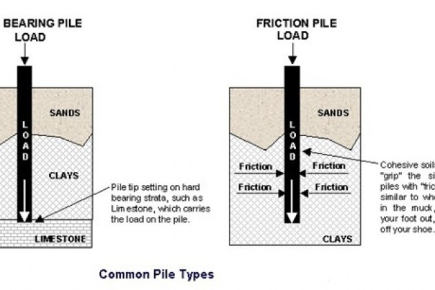 Selection Of Pile Foundation Based On Soil Condition