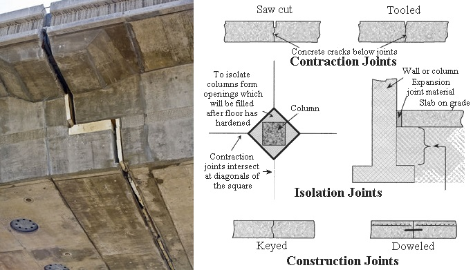 how to cut control joints in concrete