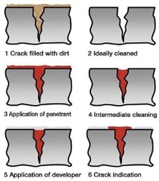 Procedure for Liquid Penetrant Test