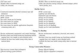 GENERAL PROCEDURE FOR A DETAILED ENERGY AUDIT