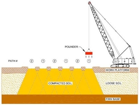 Improving bearing capacity of soil