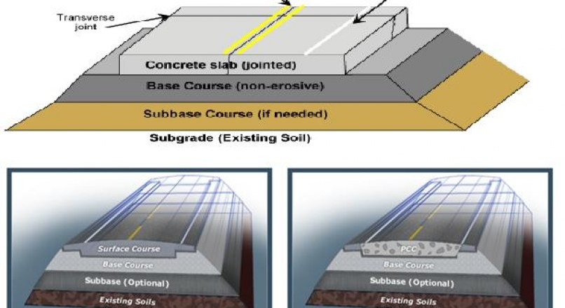 Types of Pavements - Flexible Pavements and Rigid Pavements