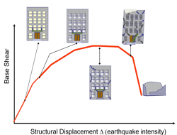 PERFORMANCE BASED EARTHQUAKE RESISTANT DESIGN