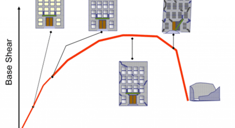 PERFORMANCE BASED EARTHQUAKE RESISTANT DESIGN