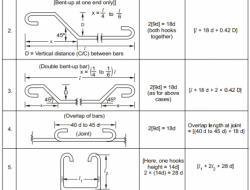 ADVANTAGES OF BAR BENDING SCHEDULE
