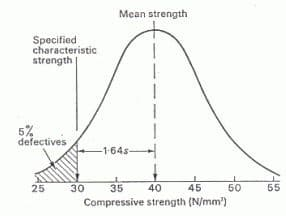 Means compressive strength vs characteristic compressive strength