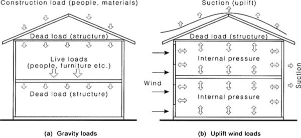 wind loading of structures pdf