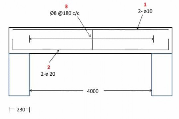 Methods of Reinforcement Quantity Estimation in Concrete Structure