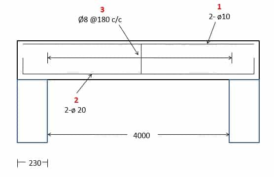 Methods of Reinforcement Quantity Estimation in Concrete