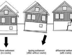 What Factors Affect Selection of Foundation for Buildings?