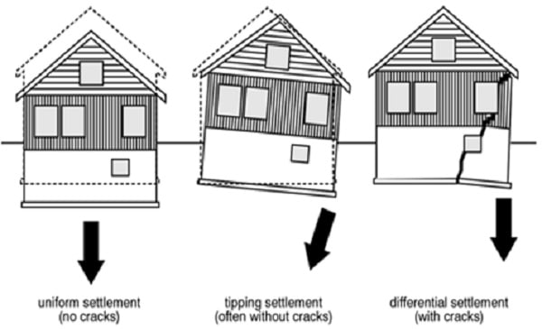 What factors affect selection of foundation for buildings for House foundations types
