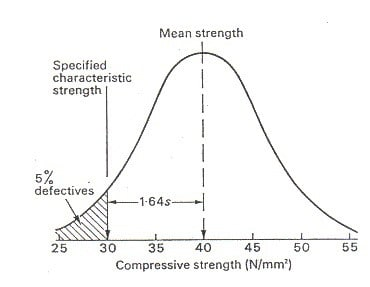 Characteristic Strength of Concrete