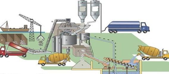 Concrete Mix Design Formula : Concrete mix design and its advantages