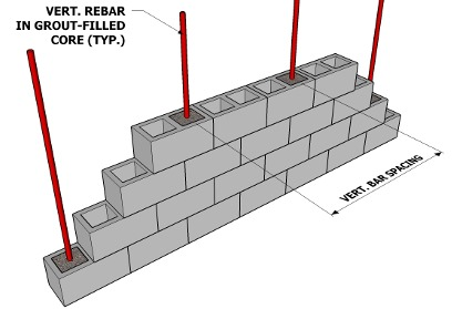 TYPES OF MASONRY WALLS
