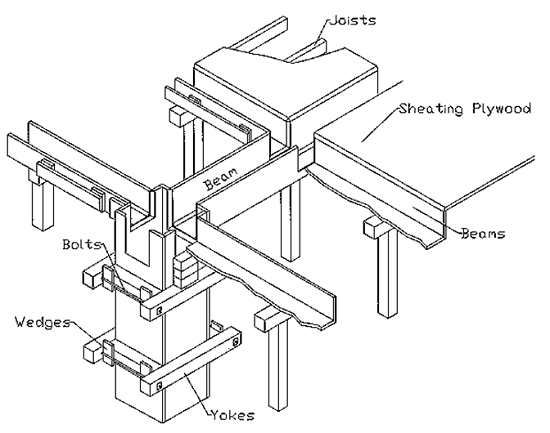 Measurement Of Formworks