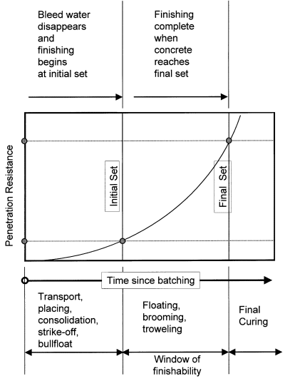 Curing Time Duration Of Concrete