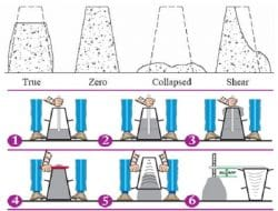 Concrete Slump Test for Workability -Procedure and Results