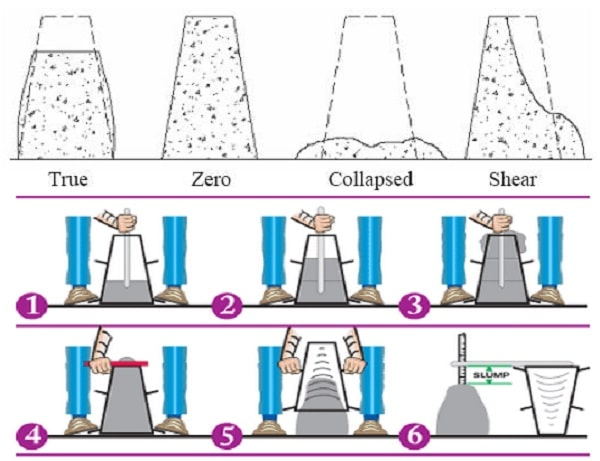 Concrete Slump Test : Concrete slump test for workability procedure and results