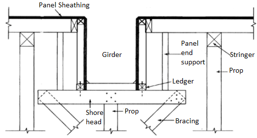 Structural Slab Formwork Components