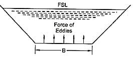 Eddies force according to Kennedy's silt theory