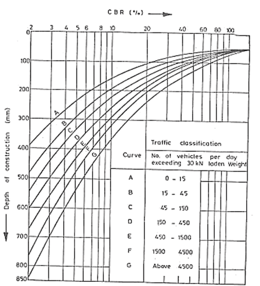 Cbr Method Of Pavement Design Pdf