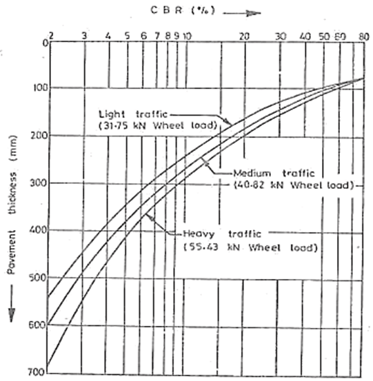 flexible pavement design by california bearing ratio method