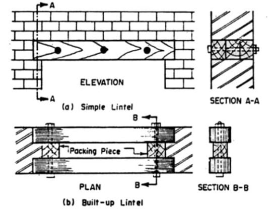 What Is Lintel Types Of Lintels And Their Uses In
