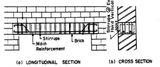 What is Lintel? Types of Lintels and their Uses in Building