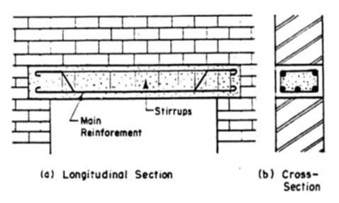 Types Of Lintels And Their Uses In Building Construction