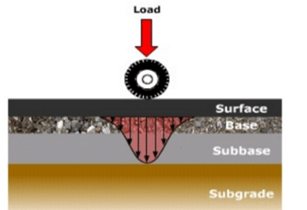 california bearing ratio The california bearing ratio test is penetration test meant for the evaluation of subgrade strength of roads and pavements the results obtained by these tests are used with the empirical curves to determine the thickness of pavement and its component layers this is the most widely used method for the design of flexible pavement.