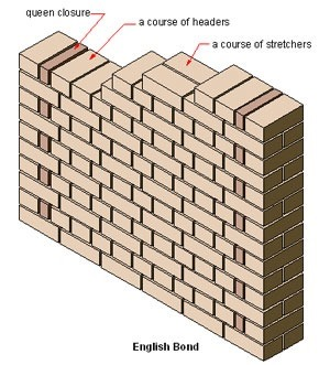 Types of bonds in brick masonry wall construction and their english bond isometric view ccuart Choice Image