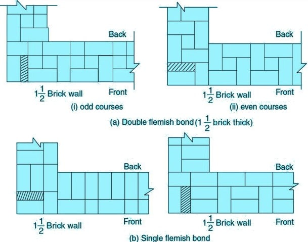 Types of bonds in brick masonry wall construction and their flemish bond types of bonds in brick masonry ccuart Choice Image