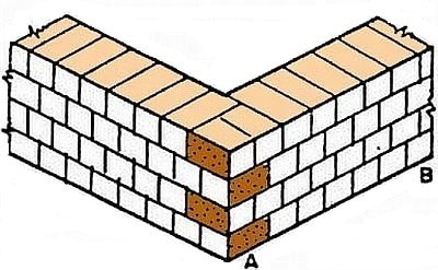 Building Walls With Brick